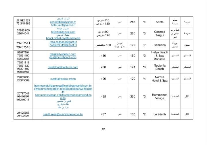 مشروع قائمة النزل المنخرطة في برنامج ايواء الحجر الصحي الاجباري تاريخ التحيين 30 افريل 2021 صفحة 2