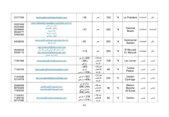 مشروع قائمة النزل المنخرطة في برنامج ايواء الحجر الصحي الاجباري تاريخ التحيين 30 افريل 2021 -  صفحة 3